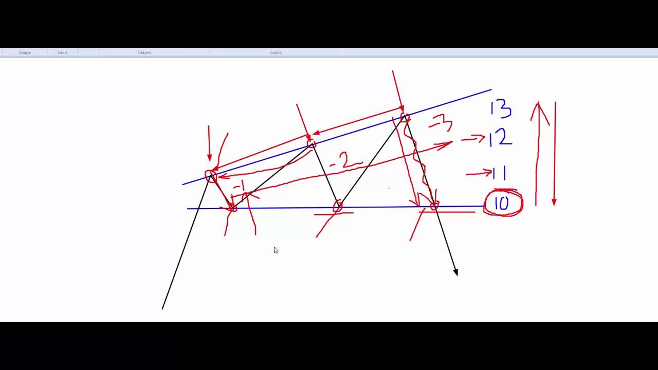 نموذج المثلث المتسع والمثلث الهابط والرأس والكتفين مع شرح بسيط عن الحالة الذهنية للمضارب