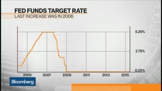 Are Young Gun Investors Ready for Fed Rate Hikes?