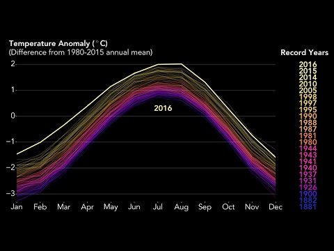 2016 - the hottest year on record