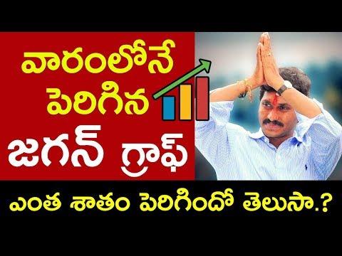 YS Jagan Mohan Reddy Has Positive Waves Increased | Jagan Graph In AP | Chandrababu Naidu