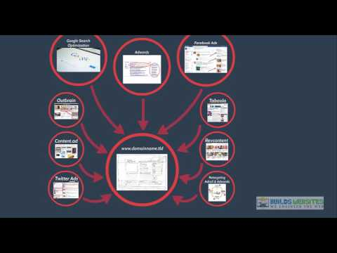 Traffic Arbitrage Quick Video Intro - Builds Websites Inc