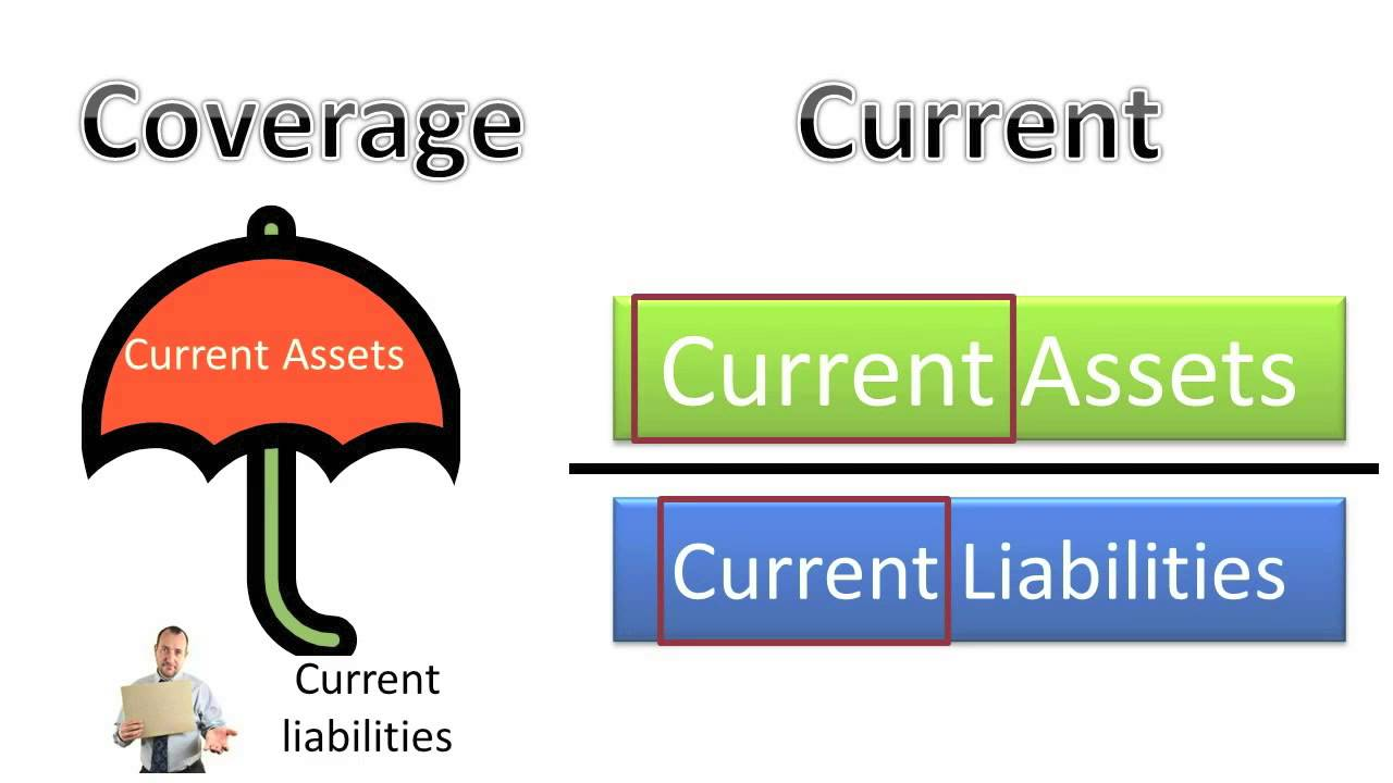liquidity ratios and activity ratios The categories of financial ratios that are used for analysis purposes are as  follows: performance  liquidity ratios these ratios  activity ratios these ratios .