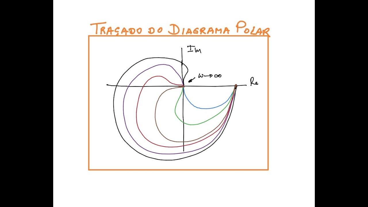 Tra U00e7ado Do Diagrama Polar  Elt009  Elt013  Elt035