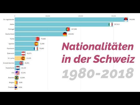 Nationalitäten in der Schweiz 1980 - 2018