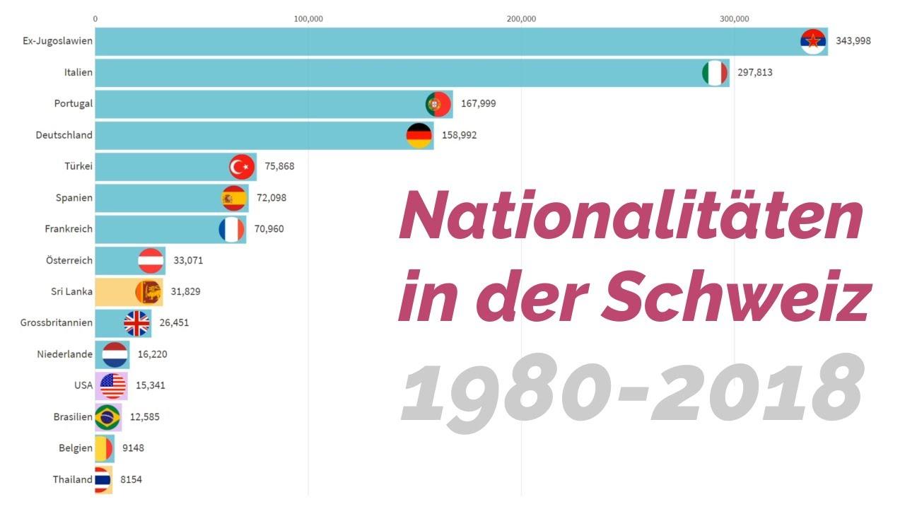 Download Nationalitäten in der Schweiz 1980 - 2018