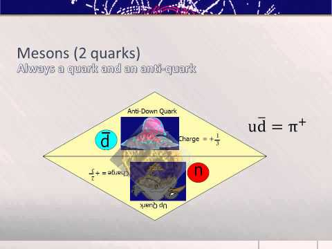 AQA A level physics revision: module 1 - Particle physics 1