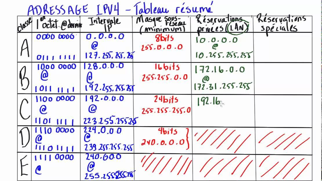 14 - Adressage IPV4 - Tableau résumé - YouTube