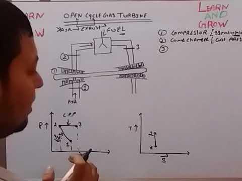 OPEN CYCLE GAS TURBINE (हिन्दी )!LEARN AND GROW