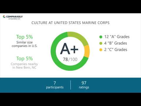 United States Marine Corps Culture - October 2017