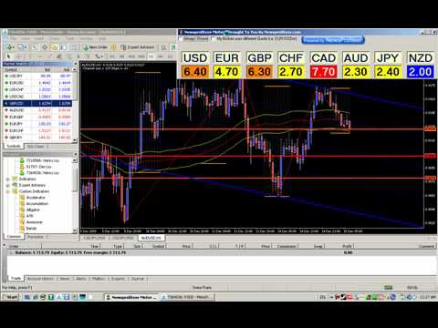 Currency Meter | Currency Strength Meter | Forex Tool - YouTube