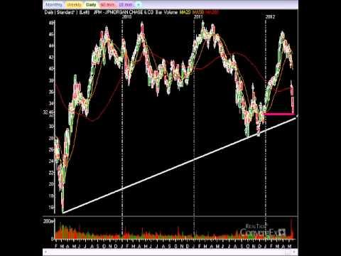 Stock Market Video: Understanding The Facebook IPO Manipulation
