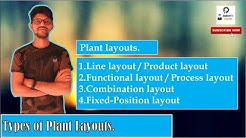 Line layout, Functional Layout (Process layout), Combination layout, Fixed Position layout
