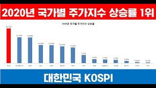 대한민국 KOSPI 2020년 국가별 주가지수 상승률 …