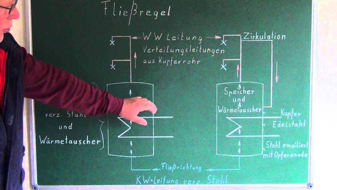 Wassererwärmer - Elektro - Druckspeicher ( Montagebeispiel + ...