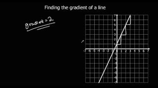 Finding the gradient of a line