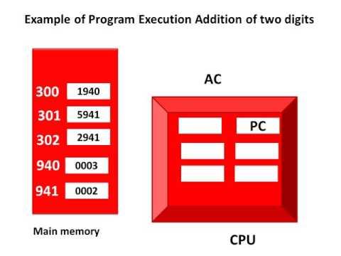 1. Program Execution Flow - Computer Architecture
