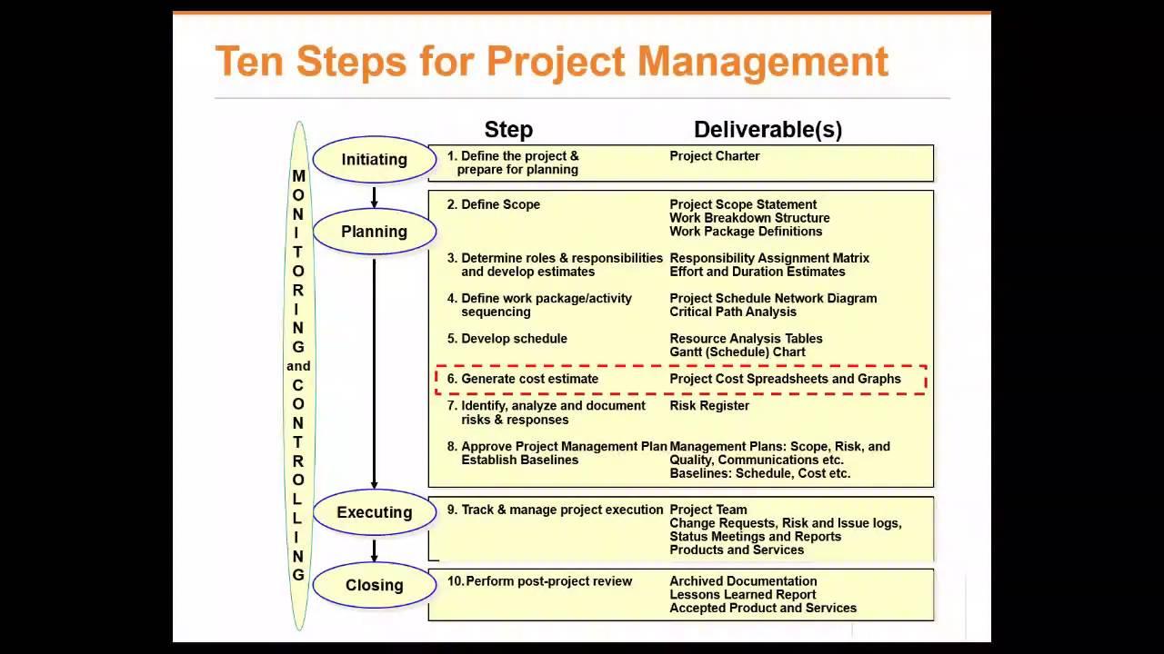 essay plan of development organizer