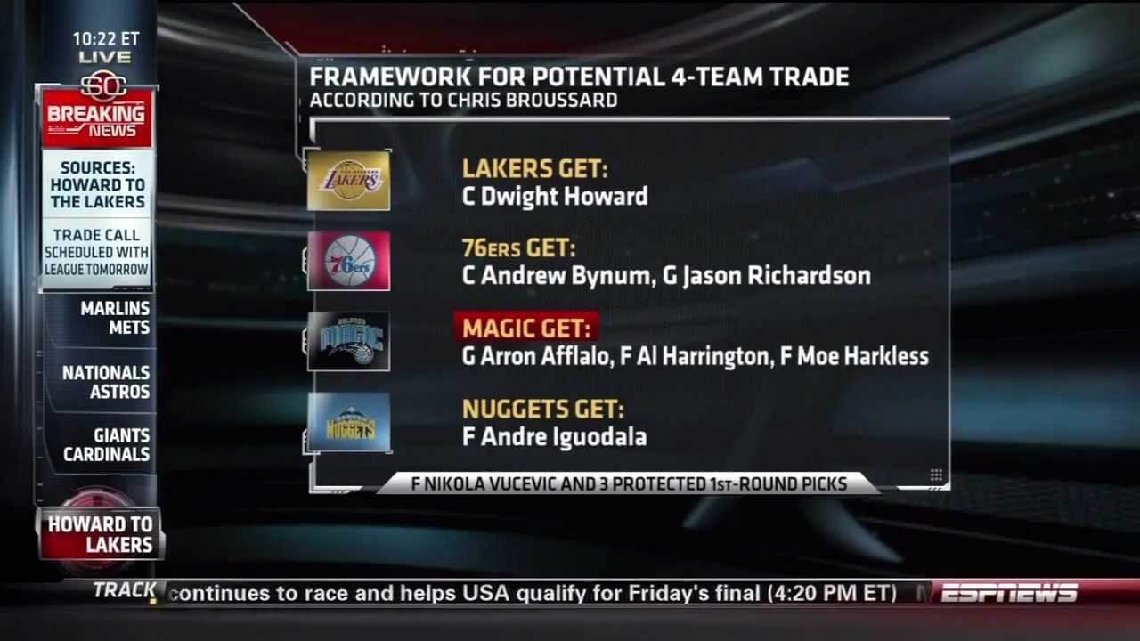 ESPN Breaking News: Dwight Howard Trade To The Lakers (08 ...