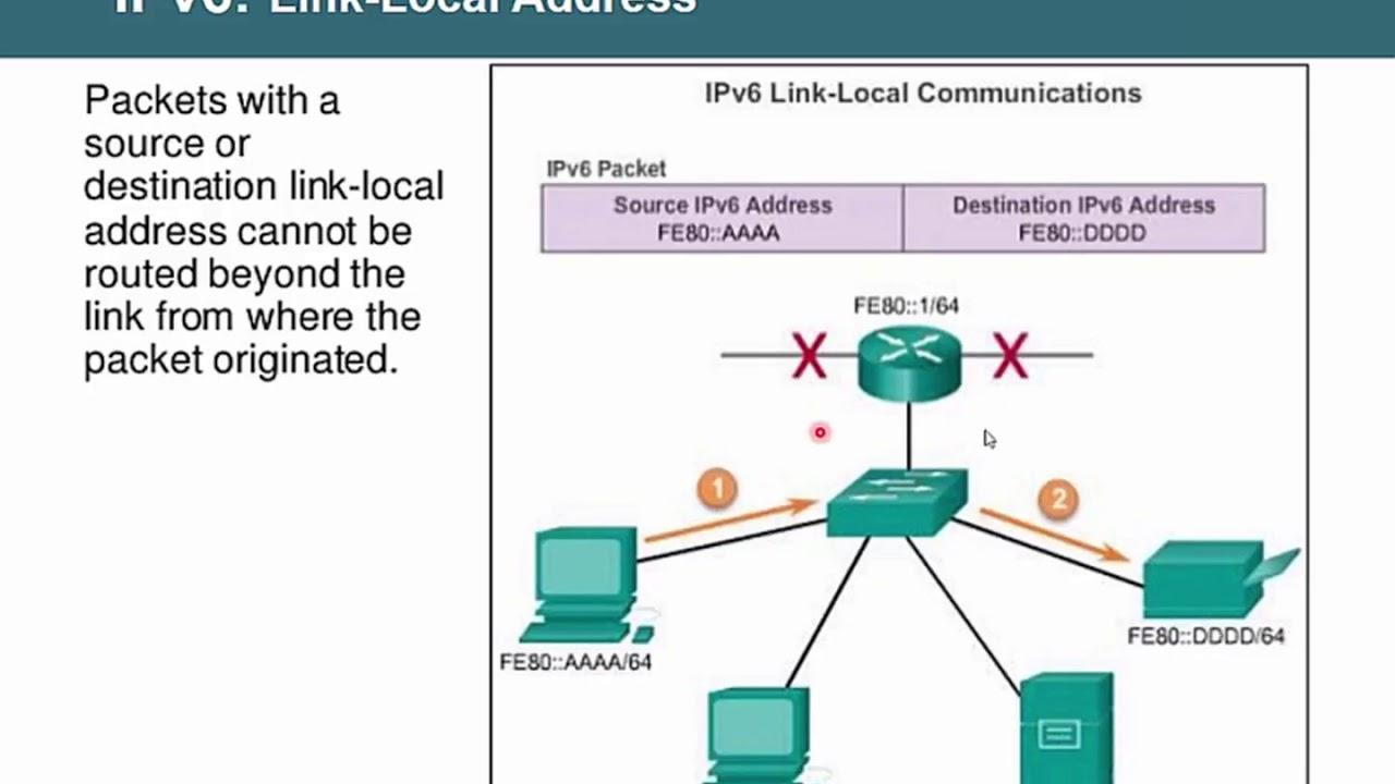 Bài 32  Địa chỉ IPv6 thế hệ tiếp theo