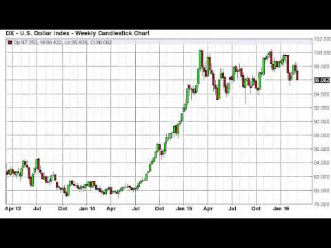 US Dollar Week Forecast for the week of March 14 2016, Technical Analysis