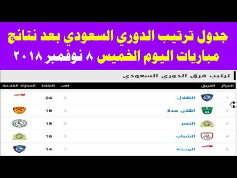 مواعيد مباريات الأندية السعودية في دور الـ 16 من البطولة