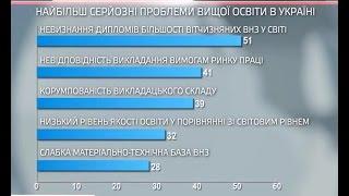 Соціологія. Якість і проблеми вищої освіти в Україні