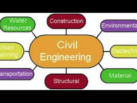 Civil Engineering Career Profile