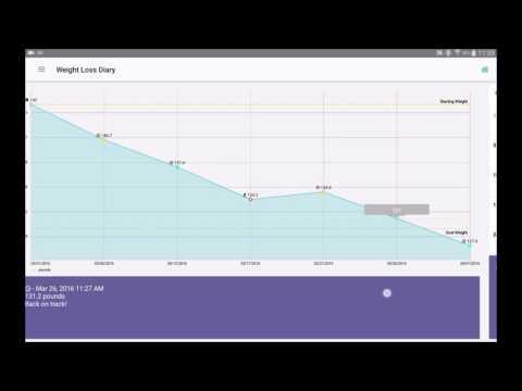 Wöchentliche Diät-Diagramme zur Gewichtsreduktion