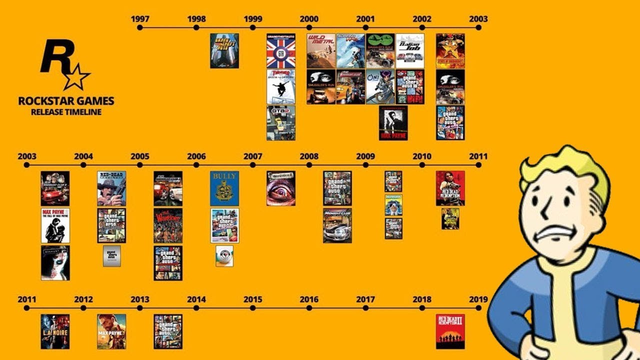 Rockstar S Game Timeline Highlights Just How Much Gaming