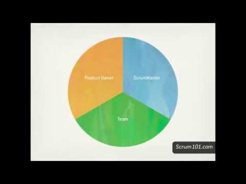 Scrum 101 Scrum Roles and Responsibilities - YouTube