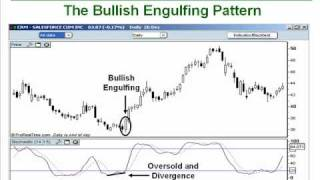 30. How to Trade the Bullish/Bearish Engulfing Candlesticks