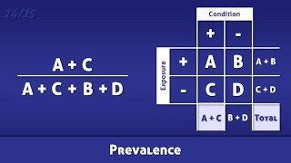 Prevalence - Definition and Calculation