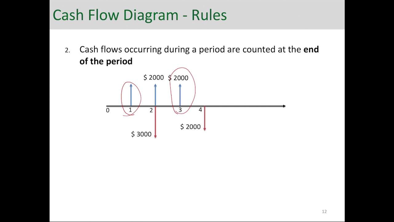Engineering Economic Analysis - Cash Flow Diagram - YouTube