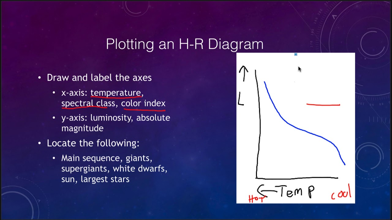 Lesson 18 lecture 2 the h r diagram youtube lesson 18 lecture 2 the h r diagram ccuart Choice Image