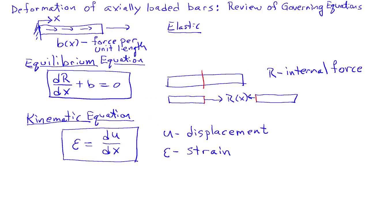 Axial Deformation Of Bars: Review Of Governing Equations