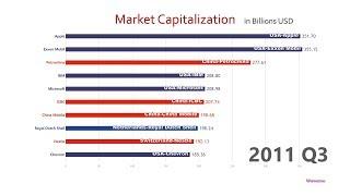 Top 10 Company Market Cap Ranking History (1998-2018)