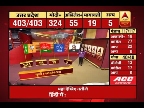 ABP Results | Here is the votes tally of UP, Punjab, Uttarakhand, Goa, Manipur till now