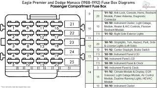 dodge monaco and eagle premier (1988-1992) fuse box diagrams - youtube  youtube