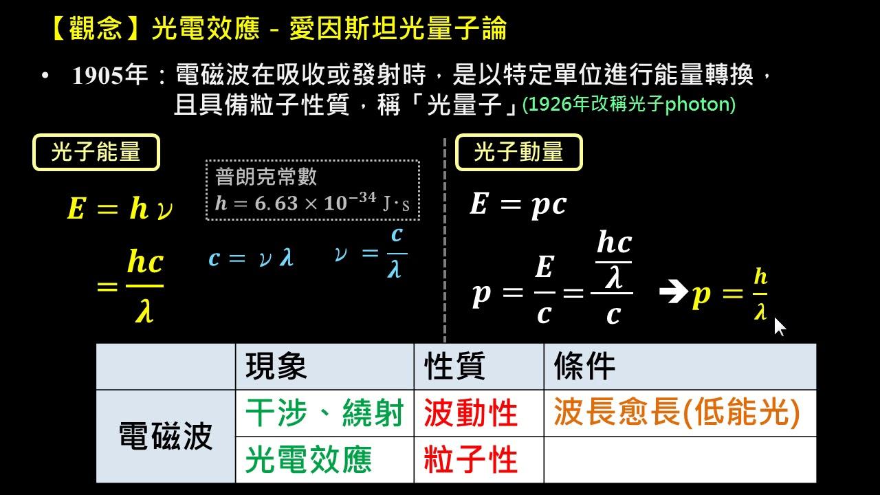 近代物理【觀念】光電效應(3/4):光量子論 - YouTube