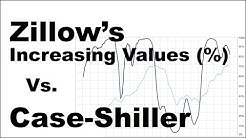 """Home Value Forecasting using Zillow """"Percent of Homes Increasing in Value"""" Data"""
