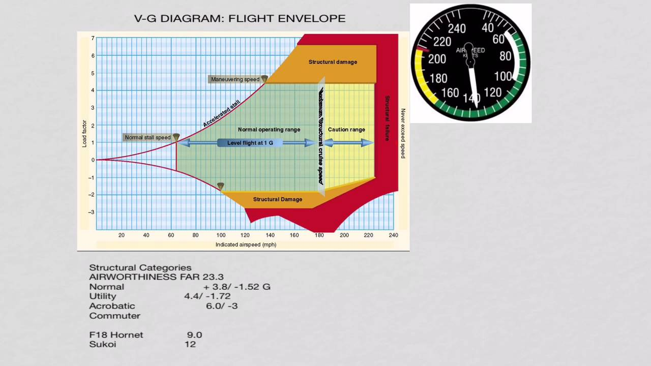 V-g Diagram  Flying Envelope