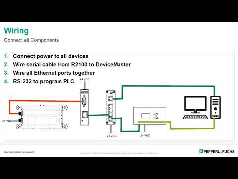 Connecting the R2100 to a MicroLogix™ 1400 PLC using DeviceMaster®