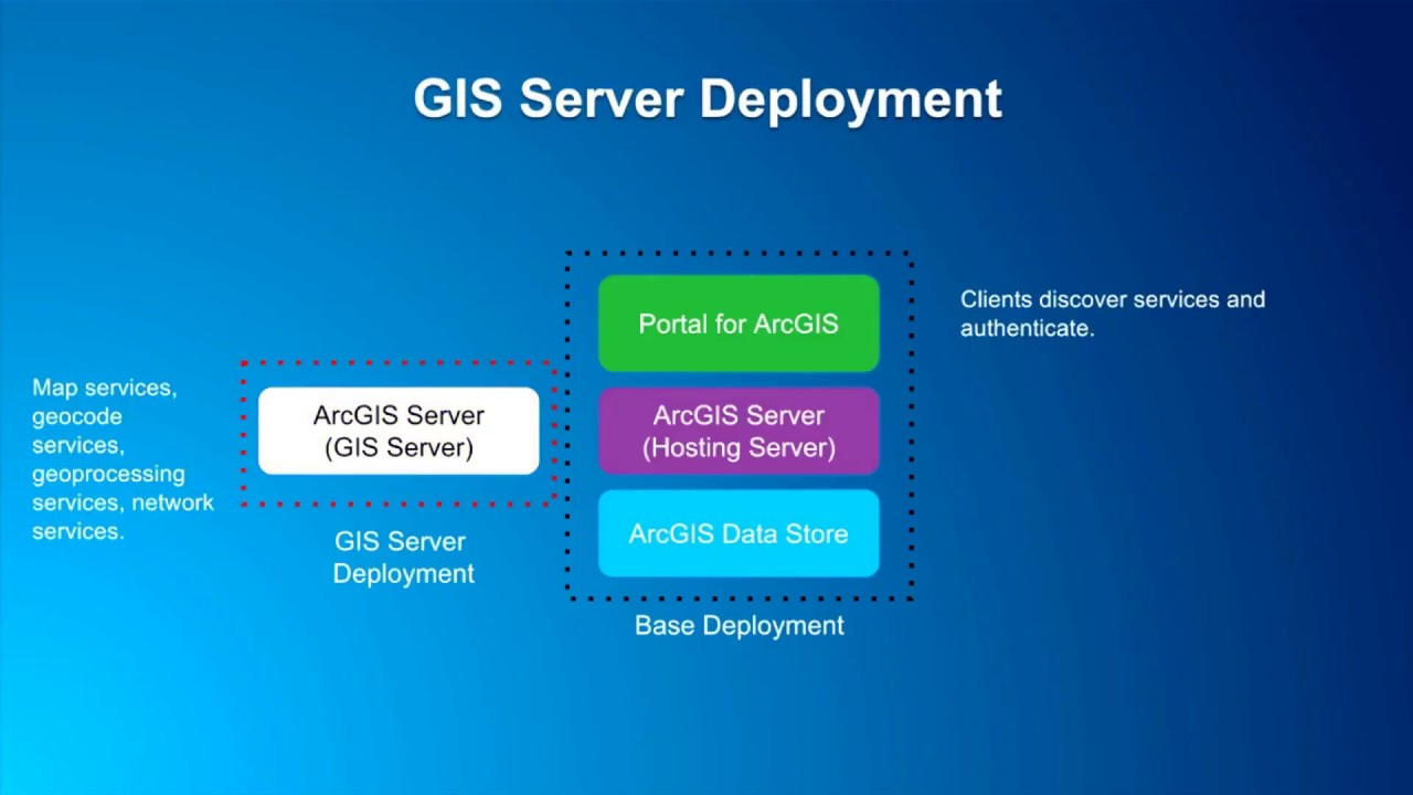 ArcGIS Enterprise in the Microsoft Azure Cloud