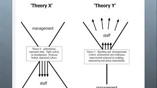 Theory X and Theory Y in Motivation