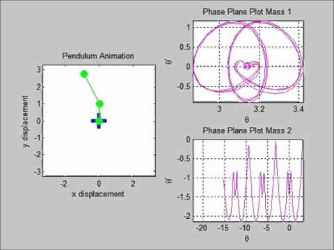 Double Pendulum Simulink Model Animated with MATLAB
