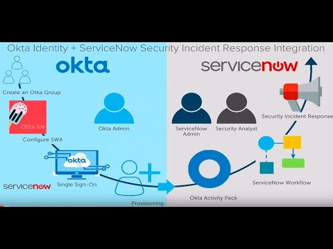 Okta Product Demos | Drive Automation with Okta and ServiceNow