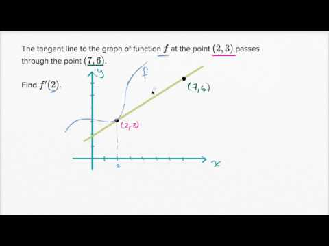 The derivative & tangent line equations | Derivatives introduction | AP Calculus AB | Khan Academy