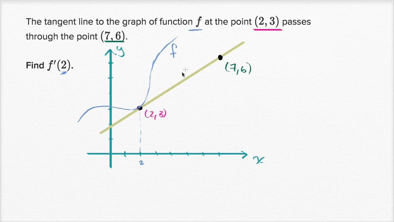 The derivative & tangent line equations (video) | Khan Academy