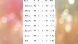 vivo ipl 2018 point table as on 20 may 2018,playoff