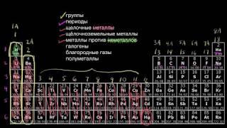 Периодическая таблица, классификация химических элементов